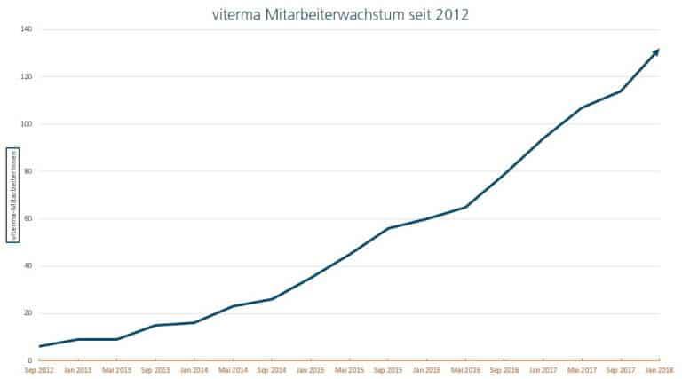 viterma-mitarbeiterwachstum